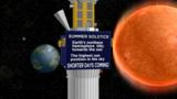 Summer solstice. June 20th at 6:34pm.
