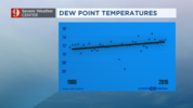 Orlando - Since 1980 dew points have been on the rise during the summer