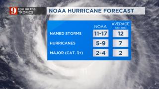 NOAA Forecast 2017
