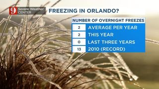 Tonight...a rare kind of freeze in Central Florida