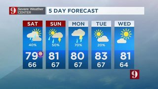 Scattered showers to start the weekend
