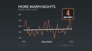 Record warm nights are increasing across Florida