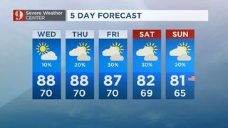 Warmer-than-average week, but then a change for the weekend