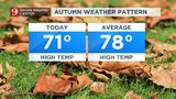 Below average temps, cloudy skies keep things cool across Central Florida
